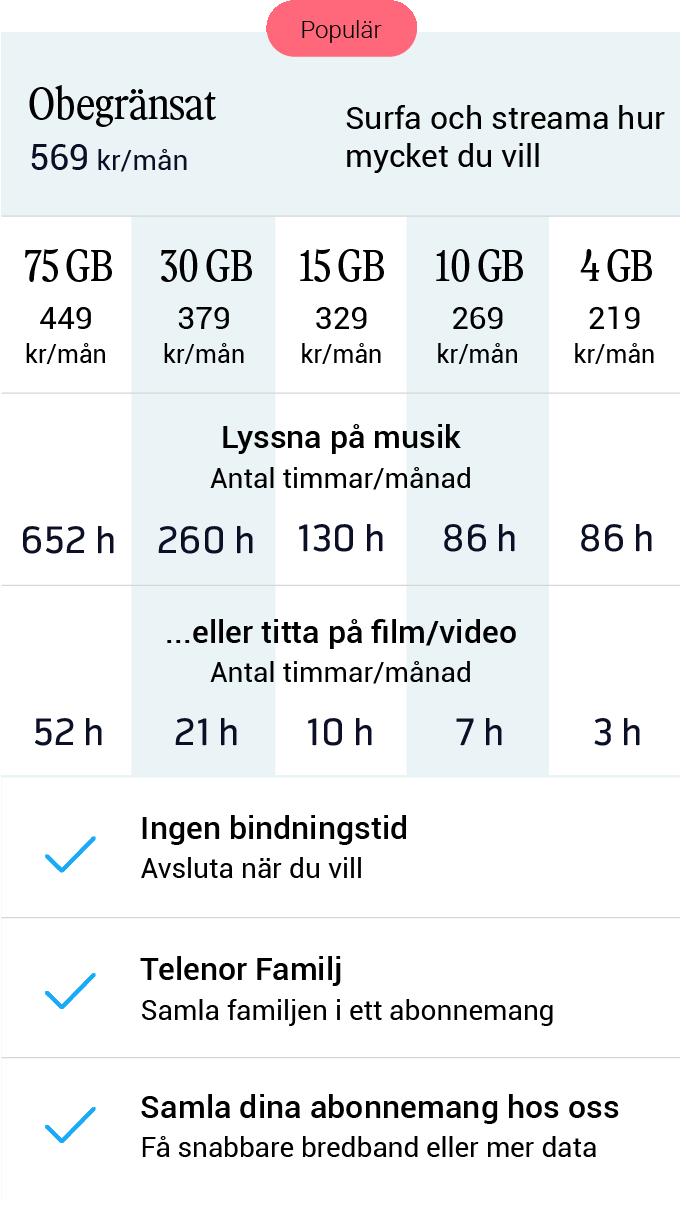 telenor abonnemang mobil